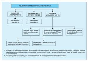 Obligaciones acumuladas empresa principal