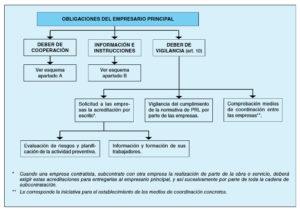 Obligacions acumulades empresa principal