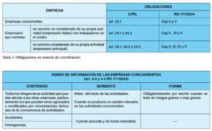 Obligaciones empresa concurrente CAE