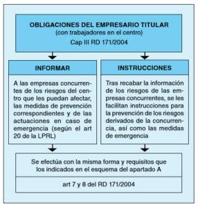 Obligacions empresari titular CAE